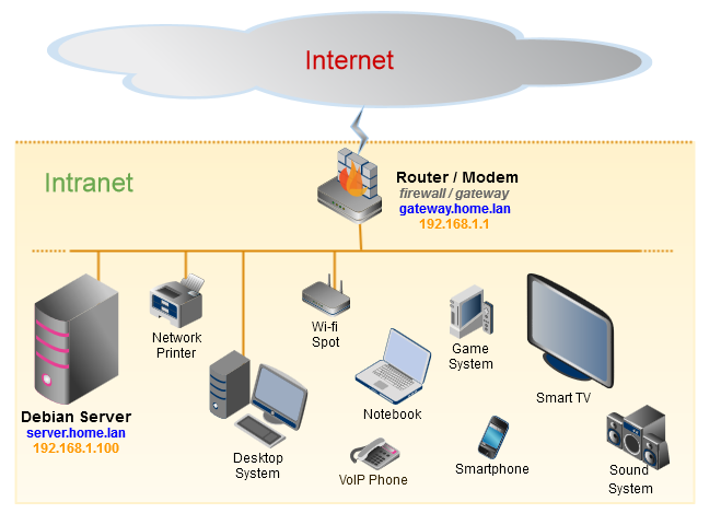 2 1 1 the home network diagram servidor debian rh servidordebian org DPRK Intranet Network Diagram internet network diagram