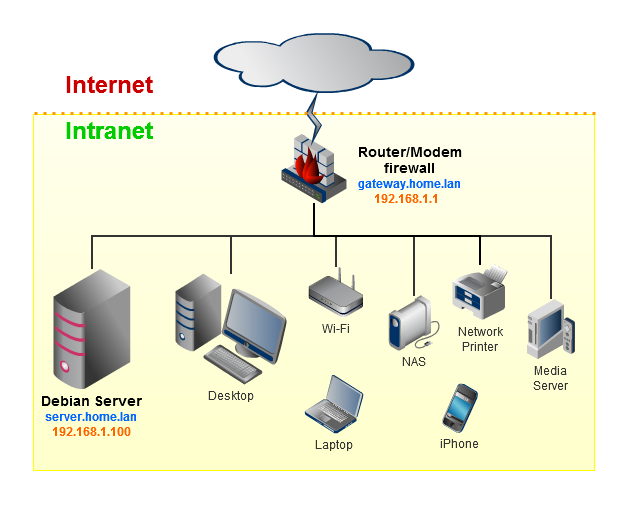 Image Gallery Home Network Firewall